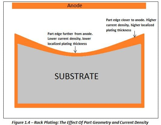 Rack Plating Substrate